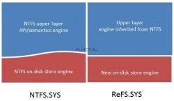 ReFS - новая файловая система для Windows 8
