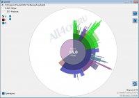 Scanner - диаграмма занятого пространства жесткого диска