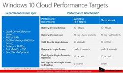 Объявлены минимальные системные требования для Windows 10 Cloud