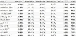 Статистика операционных систем и браузеров за Август 2017